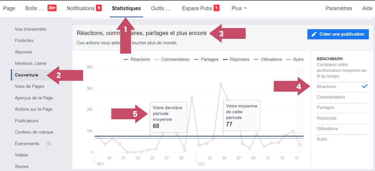 Mesurez l'engagement global de votre page avec audience insights facebook