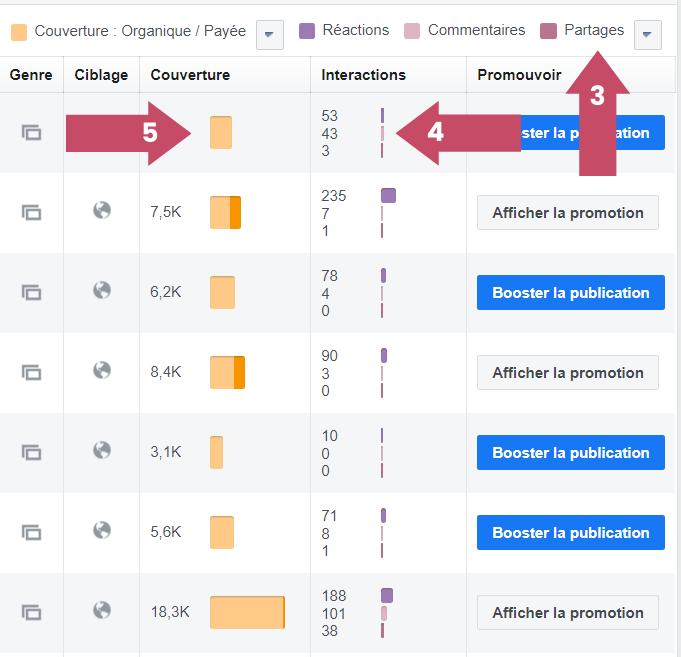 Calculez l'engagement précis de votre page avec audience insights facebook