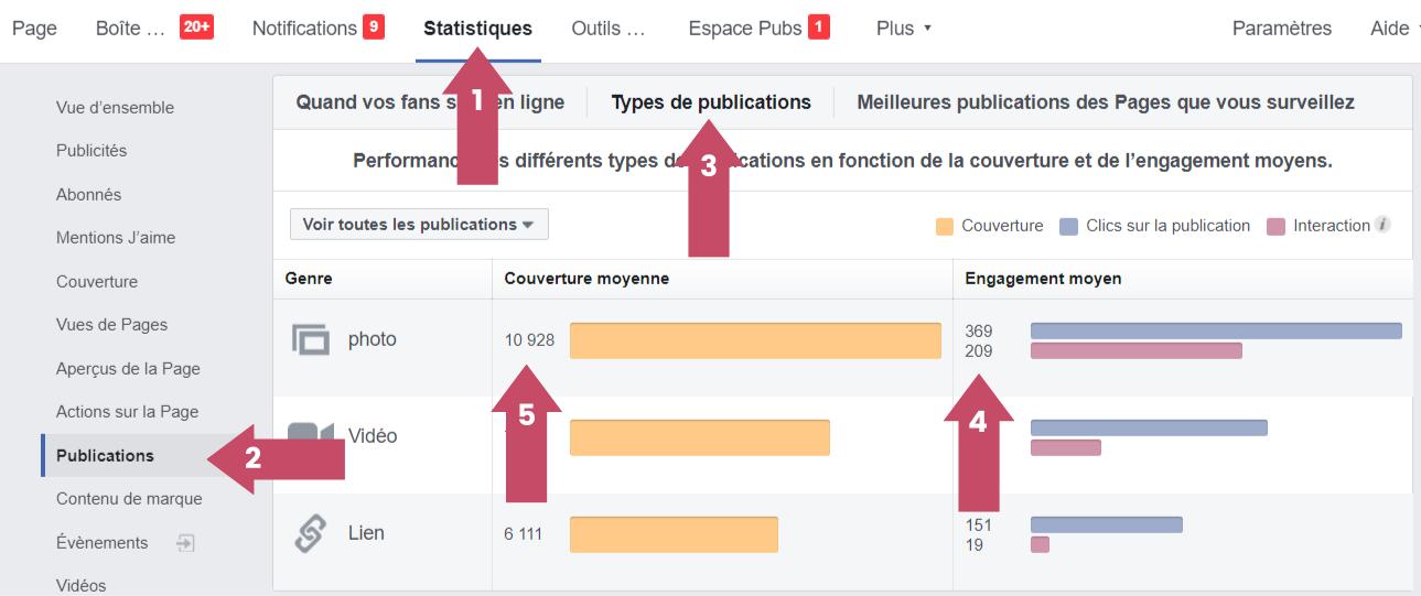 Apprenez quels types de posts fonctionnent le mieux avec audience insights facebook
